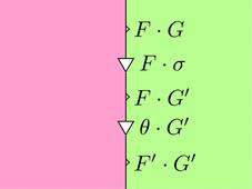 自然変換thetaと自然変換sigmaの計算右左(ストリング図)