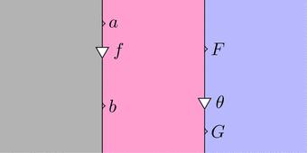 自然変換fと自然変換theta左右(ストリング図)