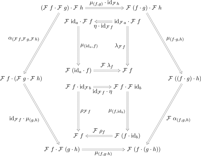 2-関手の一貫性条件