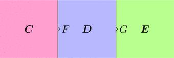関手Fと関手G(ストリング図)