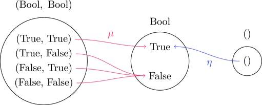 二項演算と単位元