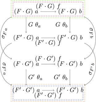 水平合成の可換図式
