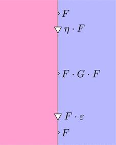 自然変換etaと自然変換epsilonの計算1(ストリング図)