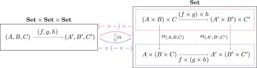 集合の圏の結合律