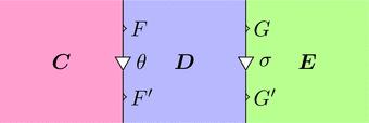 自然変換thetaと自然変換sigma(ストリング図)