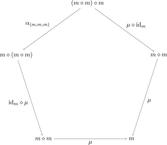 モノイド対象の結合律