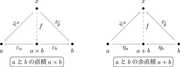 直積と余直積の可換図式