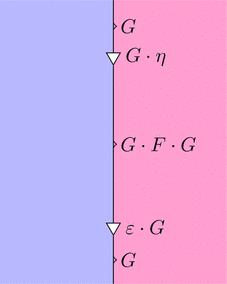 自然変換epsilonと自然変換etaの計算1(ストリング図)