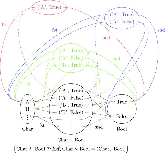 直積集合の内部構造