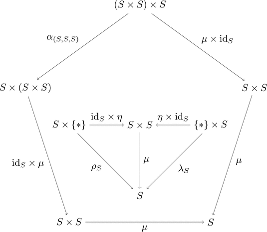 集合の圏のモノイド対象