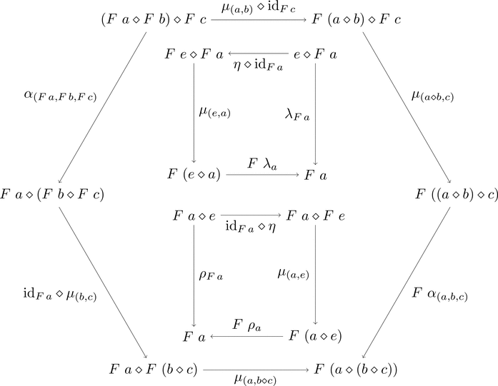 モノイド関手の一貫性条件