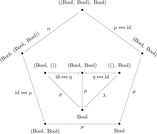 結合律と単位律