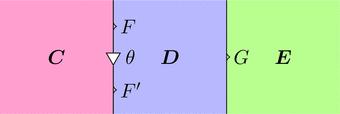 自然変換thetaと関手G(ストリング図)