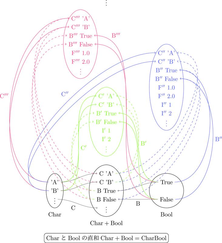 直和集合の内部構造