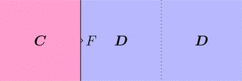 関手Fと恒等関手(ストリング図)