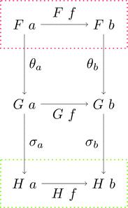垂直合成の可換図式