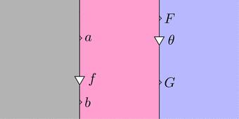 自然変換fと自然変換theta右左(ストリング図)