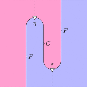 自然変換etaと自然変換epsilon(ストリング図)