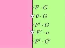 自然変換thetaと自然変換sigmaの計算左右(ストリング図)