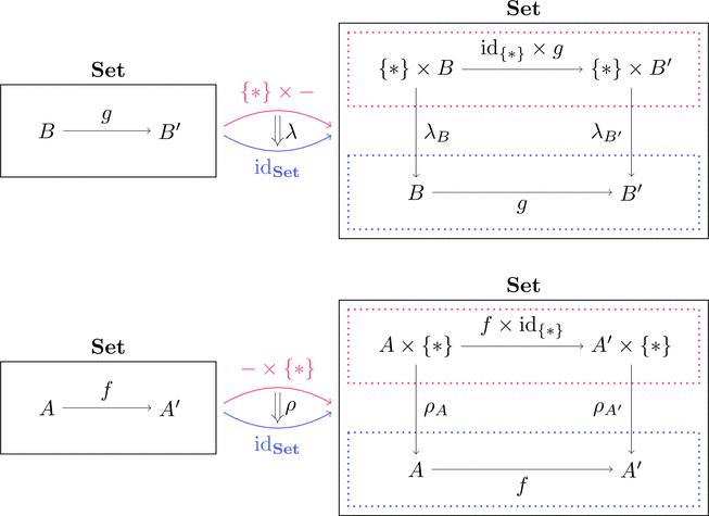 集合の圏の単位律