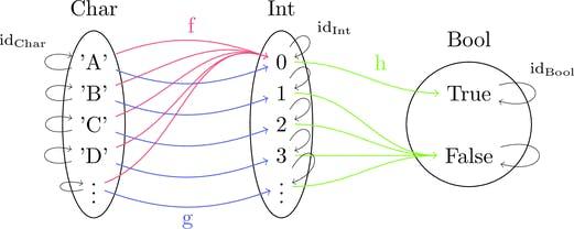 対象が型で射が関数な圏の内部構造