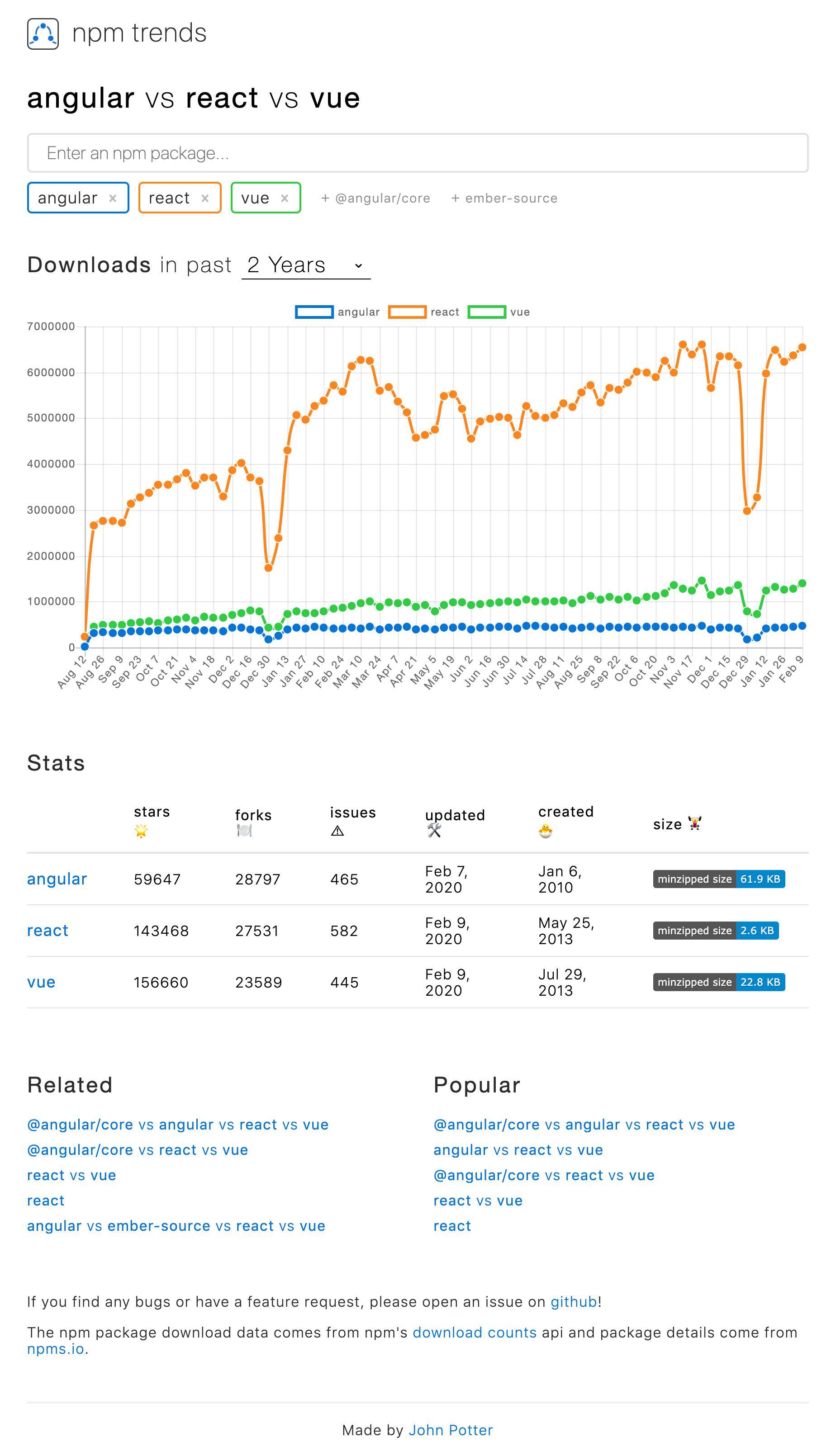 www.npmtrends.com_angular-vs-react-vs-vue.png
