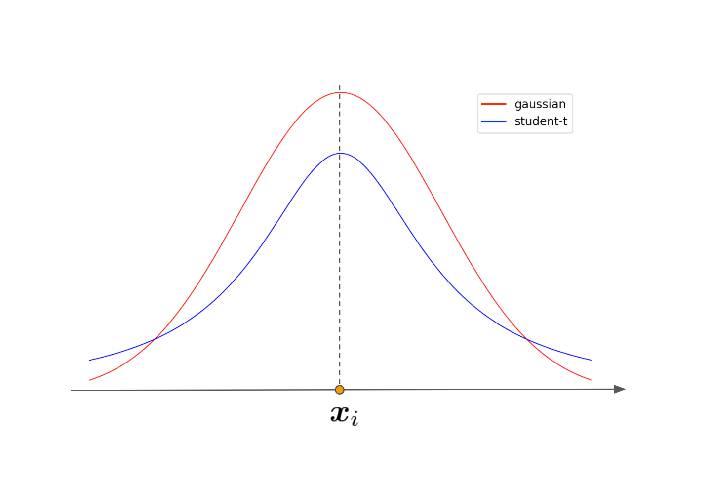 gaussian_student-t.png