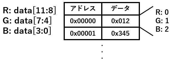 メモリに配置した画像のベタデータ