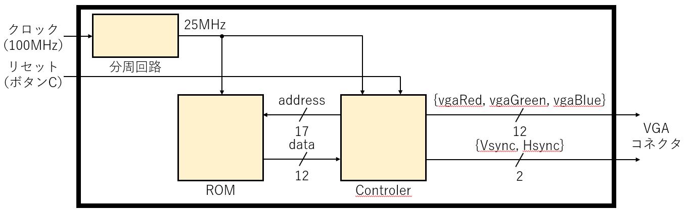 画像を表示する回路のブロック図