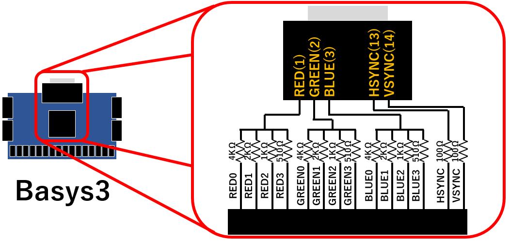 FPGAとVGAの接続