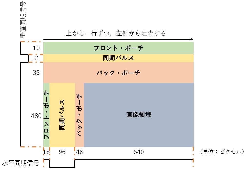 VGA画像と同期信号
