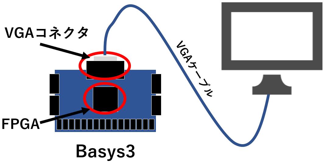 画像を表示するハードウェアの構成