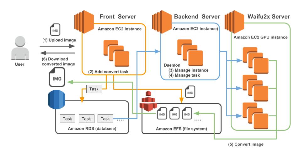 waifu2x-multiのシステム構成図・処理の流れ