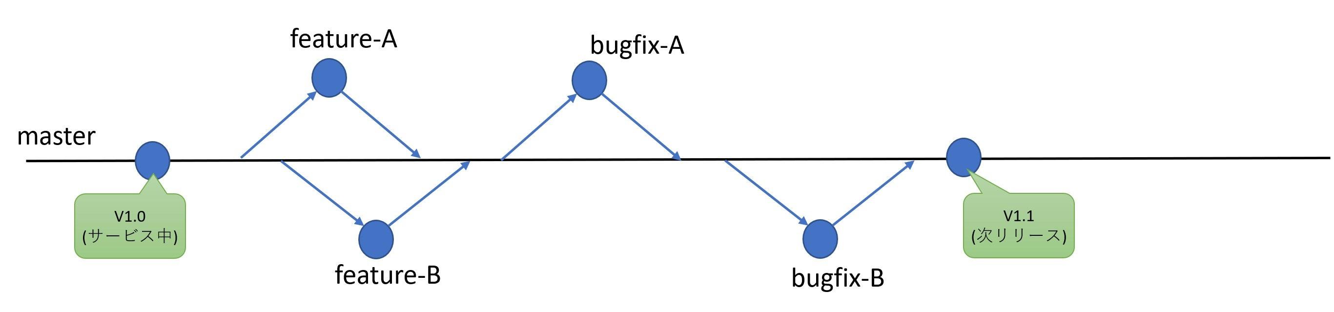 GitHub Flow 1.jpg