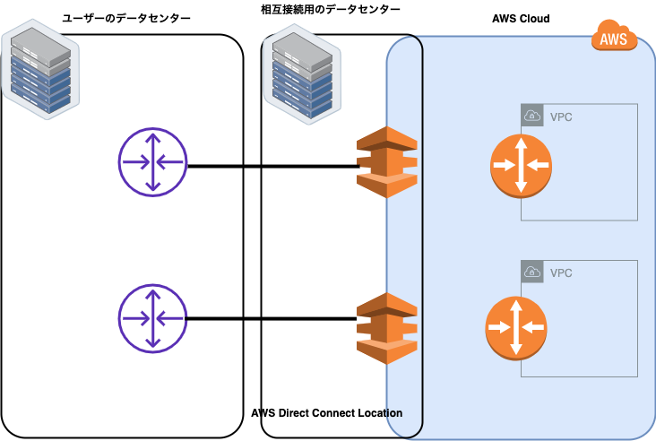 AWS Direct Connect (2).png
