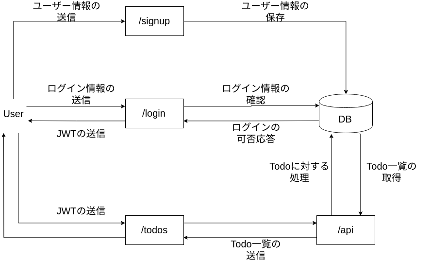 simple-todo-network.png