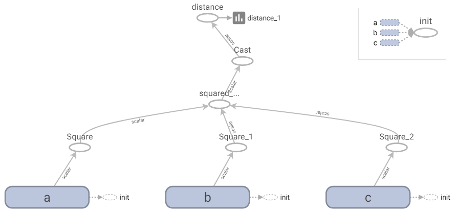 tensorboard_graph_ex1_distance.png