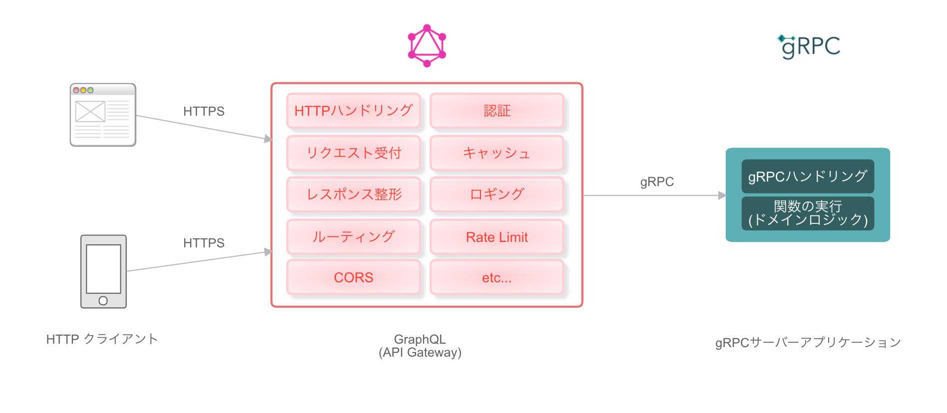 EBILAB_System_2019_08_登壇用_EBILAB_System_architecture_-_Cacoo.png
