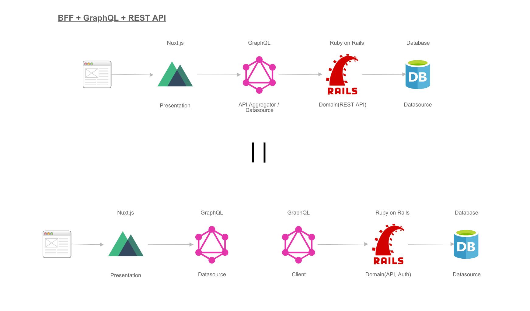 GraphQL_client_serverside.png