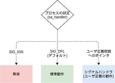 all_signal-sigaction.jpg