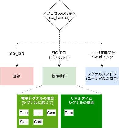 all_signal-kernel_handler.jpg