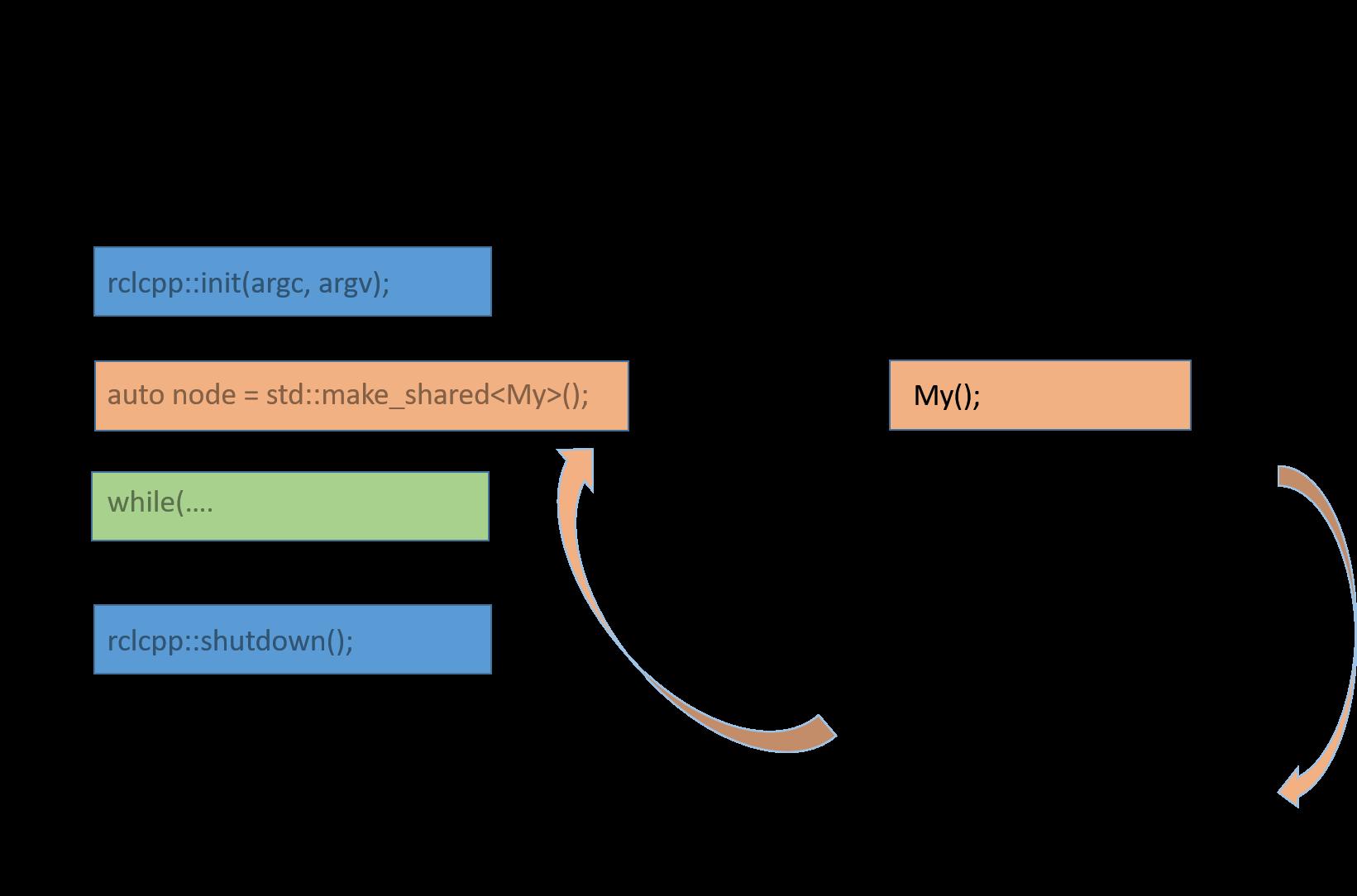 ROS2ライブラリ化PG.png