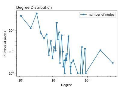 Degree Distribution.png
