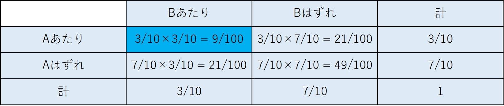 条件付き確率4.jpg