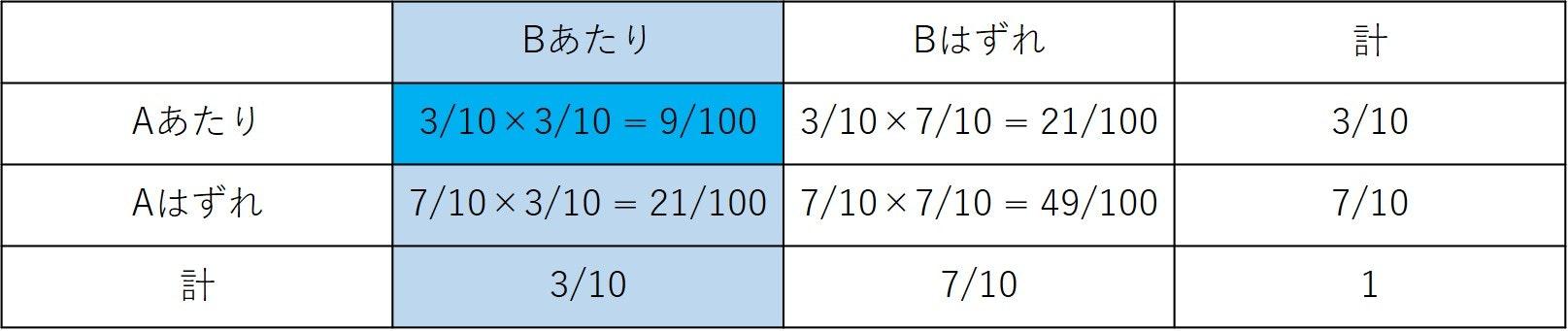 条件付き確率5.jpg