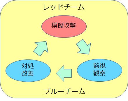 活用サイクル
