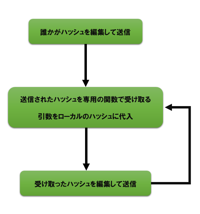 RoomPropertyのフロー図.png