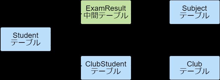 大学データER.png