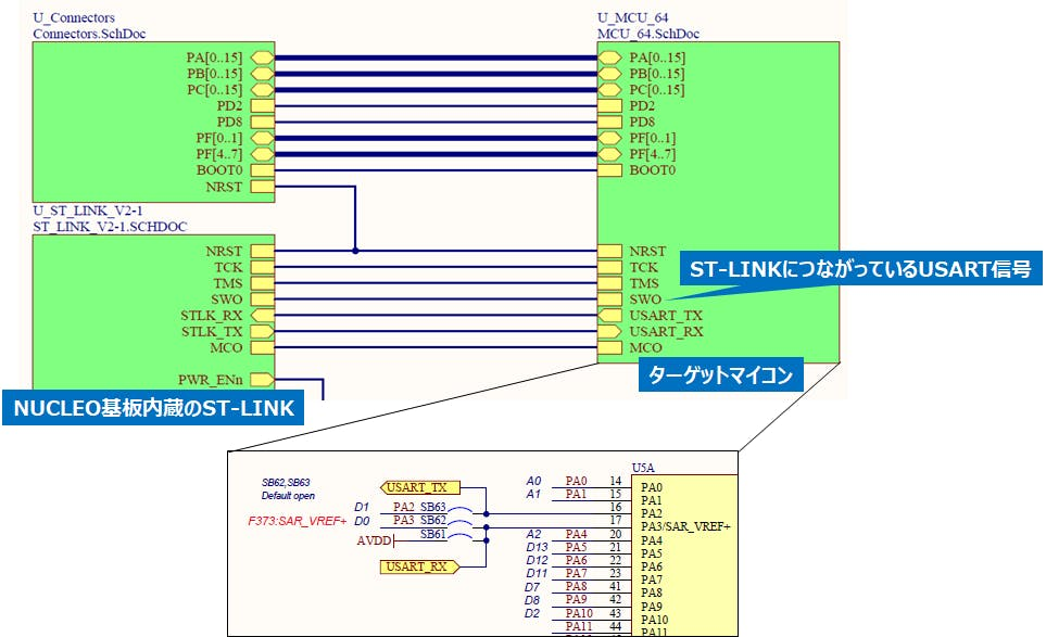 STM32メモ]NUCLEO基板搭載のST-LINKからシリアル通信する - Qiita