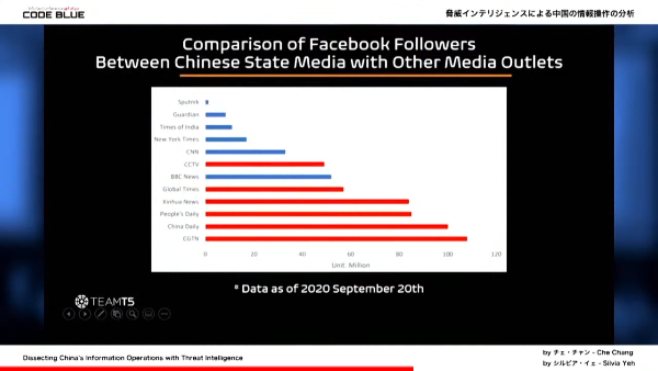 Comparison of Facebook Followers Between Chinese State Media with Other Media Outlets